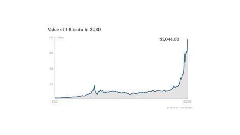 bitcoin prices top  nov