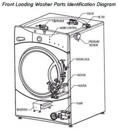 similiar whirlpool washing machine parts diagram keywords kenmore washing machine wire diagram kenmore wiring diagrams
