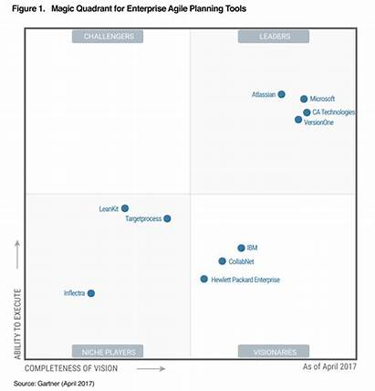 Gartner Quadrant Magic Agile Planning Enterprise Atlassian
