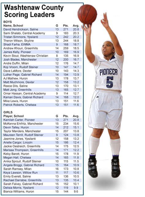 washtenaw county high school basketball scoring leaders