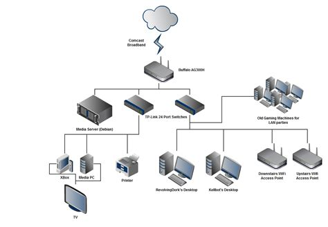 Wireles Home Network Setup Diagram by Office Network Wiring Diagram Wiring Diagram