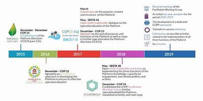 Timeline Margins Progress Marginalized