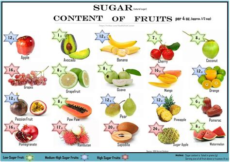 sugar content  selected fruit   oz serving sugar