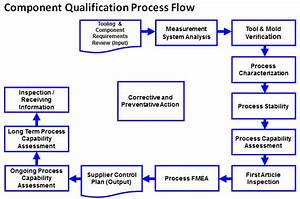 Quality And Process Capability