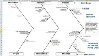 Fishbone Template Excel Customize Qi Macros Fishbone Diagram Template