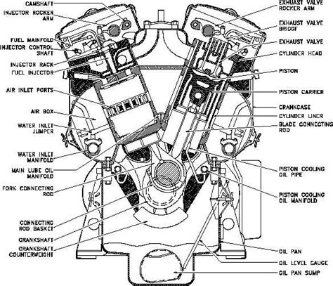 Figure 3 Cross Section Of A V-type Four Stroke Diesel Engine