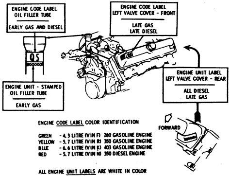Repair Guides Serial Number Identification Engine