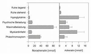 Medikamente Gegen Angstzustände : propranolol gegen angst cabergolin ratiopharm nebenwirkungen ~ Kayakingforconservation.com Haus und Dekorationen