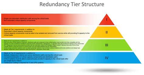 redundancy tier structure jup solutions