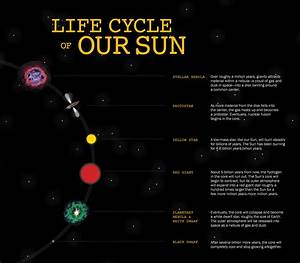 The Life Cycle Of Our Sun  When It Hits The Red Giant