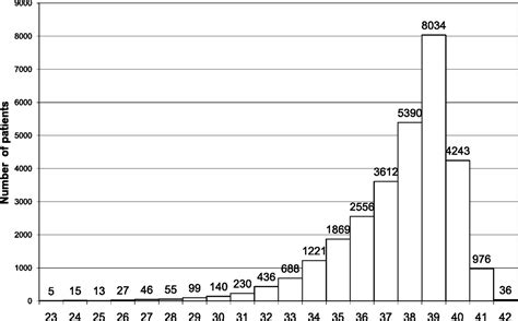 reference ranges for lymphocyte counts of neonates associations between abnormal counts and