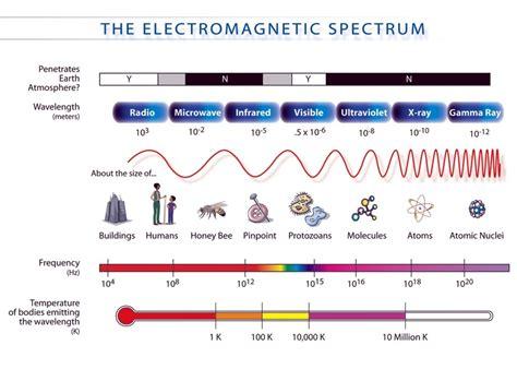 electromagnetic spectrum diagram worksheet worksheets for