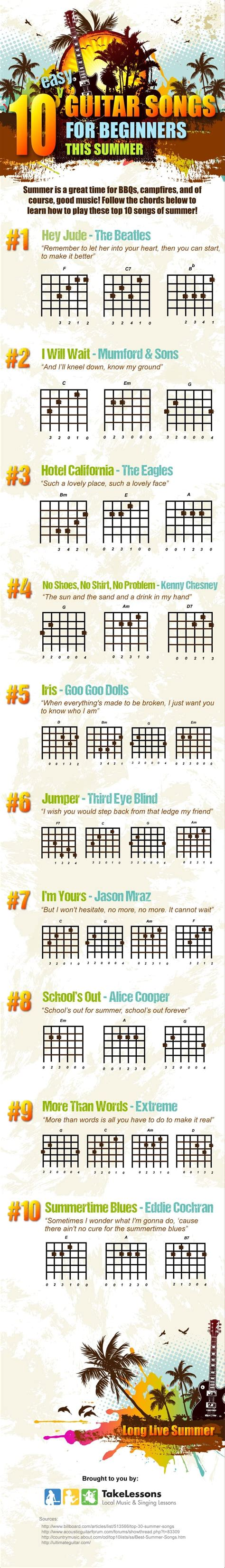Learning songs on the guitar is essential for beginner guitar players. Easy Summertime Guitar Songs | 10 for Beginners | Guitar Adventures