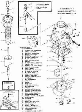 skidmarks mikuni carburetor diagram motorcyclecom