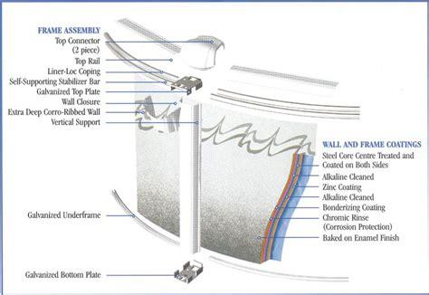 Elite Above Ground Swimming Pool Details