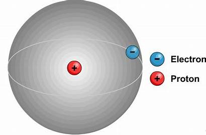 Atom Protons Inside Hydrogen Universe Proton Science