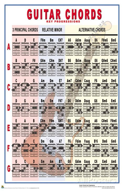 guitar chords key progressions posters  allposterscom tips guitar chords guitar
