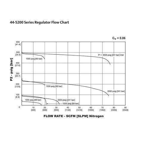 tescom pressure reducing regulator  venting   psig