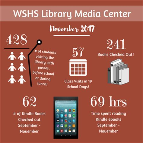 Media Center Library Reports