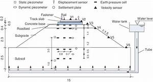 Cross Section Of Physical Model Of Ballastless Railway