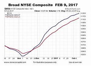 Stock market chart history 2017 - Why litecoin