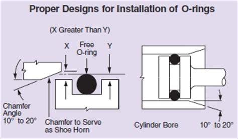o ring design guide hull
