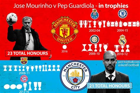 Mourinho v Guardiola in trophies: Who's won more trophies ...
