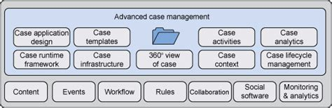 industry templates  advanced case management part
