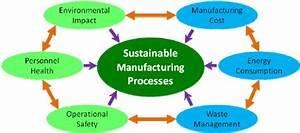 Six Elements Of Sustainable Manufacturing Processes  15