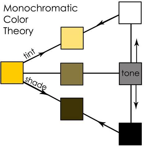 monochromatic color definition monochromatic color definition monochromatic