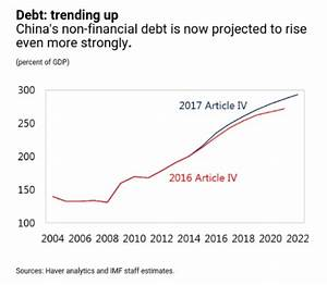 IMF upgrades China growth outlook but redoubles debt ...