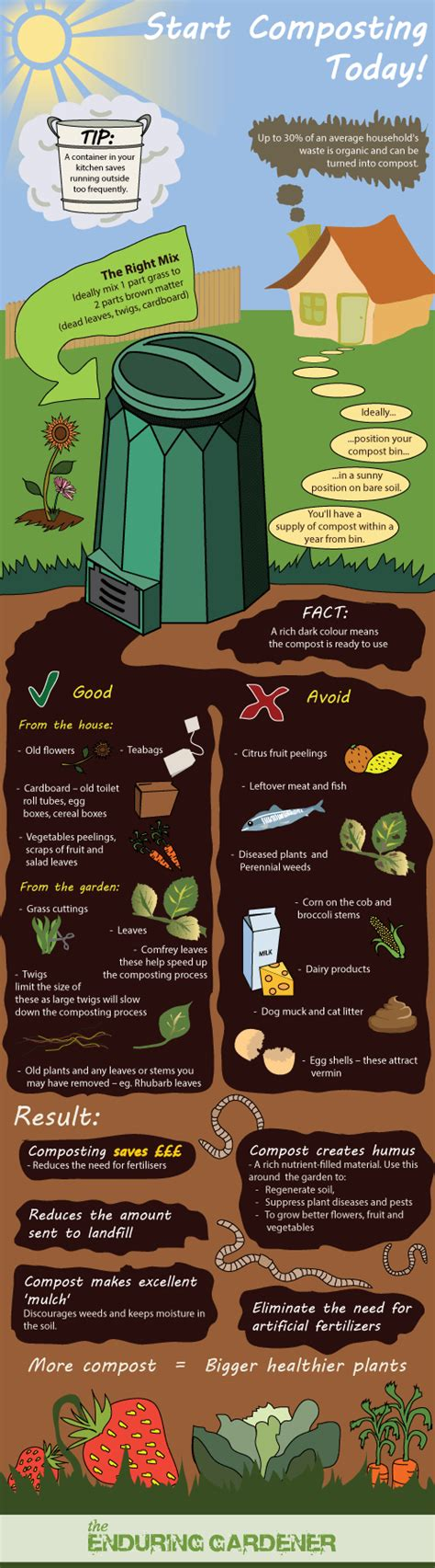 how to make a compost guide to composting