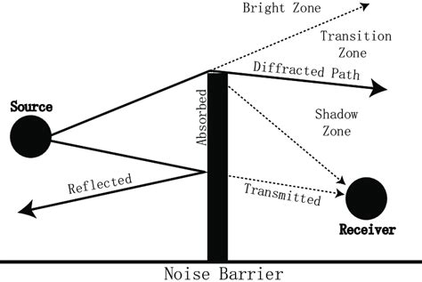 Wireles Signal Diagram by 1 Reflection And Diffraction Of Wireless Signals
