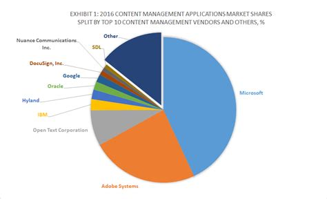 top 10 content management software vendors and market