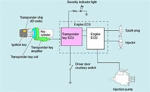 Sistem Keamanan Toyota Immobilizer Pencegah Pencurian