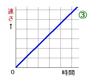 等 速 直線 運動