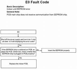 Lennox Furnace Error Codes Air Conditioner Parts Diagram