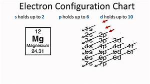 Download Free Electronic Configuration With Atomic Diagram