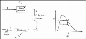 What Is Difference Between Ideal Rankine Cycle And Reheat