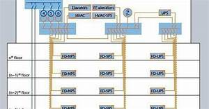 Power System Architectures For The Commercial Buildings