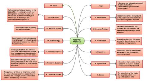 mind map examples    modify