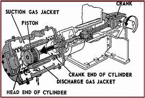 Reciprocating Compressors  A Brief Presentation  U2013 What Is