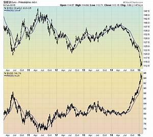Economicgreenfield Euro Vs The U S Dollar February 9