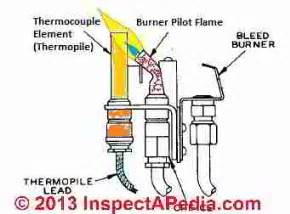 gas flame thermocouple sensors troubleshooting replacement