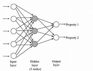 Neural Network With 5 Inputs  2 Outputs  And 3 Nodes In A