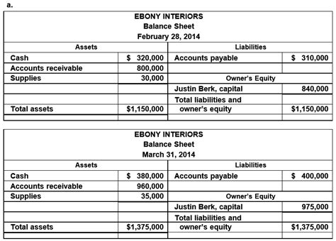 accounting q and a ex 1 21 balance sheets net income