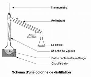 A Quoi Sert Un Four Vapeur : la distillation 5e ~ Premium-room.com Idées de Décoration