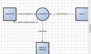 Sistem Informasi  Data Flow Diagram Atau Diagram Aliran Data