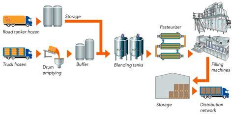 processing   juice packer orange book