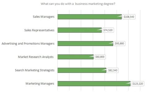 marketing degree courses best bachelor of science in marketing